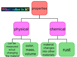 5 p 2 3 physical and chemical changes lessons tes teach