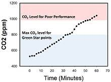 Comfort Level Definition Indoor Air Quality Wikipedia
