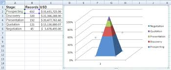 Excel Graph Template Excel Dashboard Templates How To A Sales Pipeline Funnel