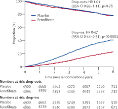 effects of long term fenofibrate therapy on cardiovascular events