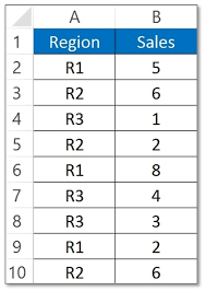 Exle Of Data Analysis Report by How To Create Reports In Excel Pivot Table With Exle