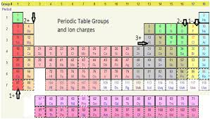 What Is The Purpose Of The Periodic Table What Is Salt In Chemistry Definition U0026 Formula U0026 Lesson