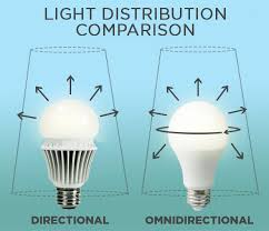 what is fluorescent light what is an omnidirectional bulb 1000bulbs com blog