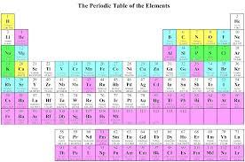 Element Table Periodic Chart Of Human Elements Vaughn U0027s Summaries