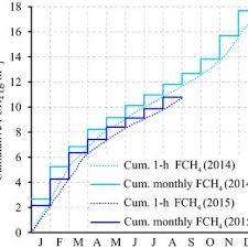 net pattern dec 2014 one hour means of air temperature 1 h net turbulent fch 4 flux