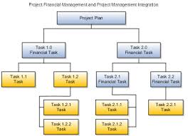project integration gateway configuration define project