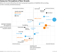 Perceptual Map A Simple Graph Explains The Complex Logic Of The Big Beer Merger
