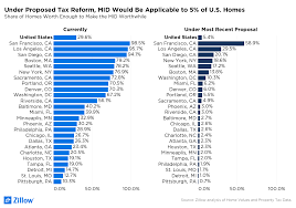 S Homes by Under Proposed Tax Changes Taking Mid Would Be Worthwhile On Only