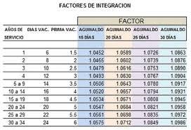 cmo calcular el salario diario integrado con sueldo qué es y cómo se calcula el salario diario integrado sdi