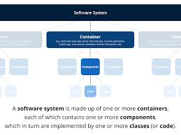 read visualise document and explore your software architecture