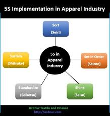 5s Training Ppt Archives Ordnur Textile And Finance Ppt 5s