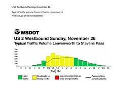 thanksgiving traffic when to leave seattle when to return