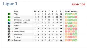 premier league results table and fixtures table ligue summary france results fixtures tables and fantastic 1