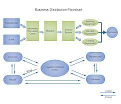 business distribution flowchart free business distribution