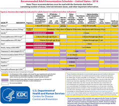 Louisiana travel vaccinations images Advisory committee on immunization practices recommended jpeg