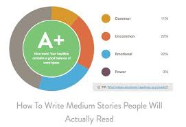 how to write medium stories people will actually read