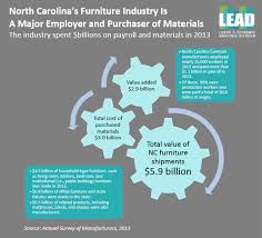 Cost Of Office Furniture by Built With Care And Made To Last The North Carolina Furniture