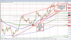 Massachusetts On A Map Forex Technical Analysis Gbpusd Falls To Ma Trend Line