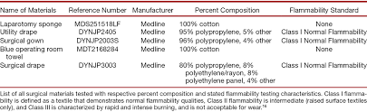 What Is The Meaning Of Drape Flammability Of Surgical Drapes And Materials In Varying