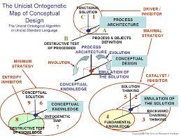 Conceptual Design  Unicist Discoveries in Business Architecture
