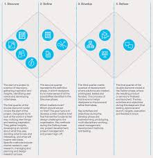 the double diamond design process for designing services http