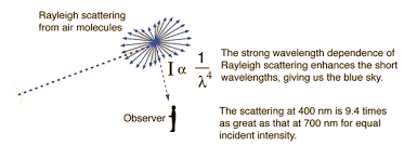 the scattering of light by colloids is called blue sky and rayleigh scattering
