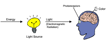what type of energy is light colors of the rainbow color spektrum light physics