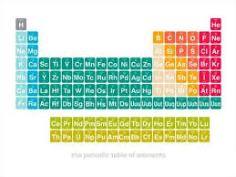 periodic table framed art the periodic table is a table of the chemical elements the elements