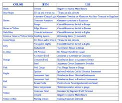 abyc color codes for boat wiring boating magazine yacht