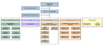 Responsibilities Of A Engineer Engineering Organizational Chart