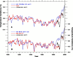 causes of climate change over the past 1000 years science
