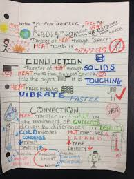 introduction to heat transfer 6th edition solution manual heat transfer sketchnotes from http rhoadesscience weebly com