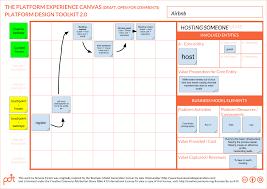 introducing lean ecosystem development u2013 stories of platform design