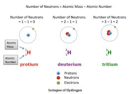 what are isotopes definition types u0026 examples video u0026 lesson