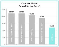 funeral homes prices funeral price charts