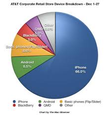 iphone vs android sales ios stealing back stolen market obama pacman