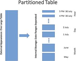 table partitioning in sql server sql server use updatable tables for responsive real time reporting