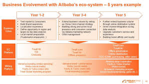 alibaba target market s ge on twitter alibaba take small steps at a time to understand