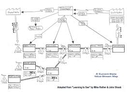 Value Stream Map Ciwg U0027electronic U0027 Value Stream Mapping Sirf Roundtables