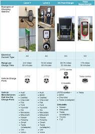 electric vehicle charging options in the u s