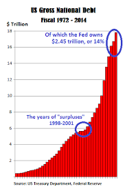Fiscal Year 2014 National Debt Shrinking Deficit Ha Us Government Debt Jumps By 1 1 Trillion