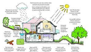 house plans green small green home plans zero energy house eco design ideas modern