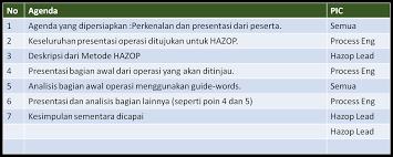 hazard and operability study hazop u2013 ahmad noor yuhdi u0027s blog