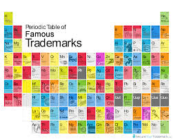 Periodic Table With Family Names Periodic Table Of Famous Trademarks Secureyourtrademark Com