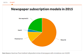 the average price for a digital newspaper subscription 3 11 a