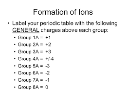 Periodic Table With Charges Bonding U0026 Chemical Nomenclature Chapter 8 U0026 9 Some Key Terms 1