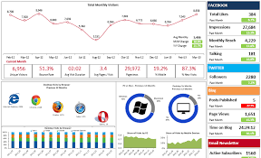 Excel 2013 Dashboard Templates by Look Combining Analytics Data With Enterprise