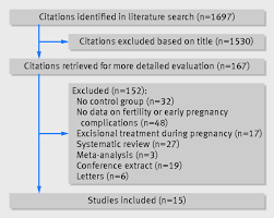 fertility and early pregnancy outcomes after treatment for