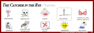 catcher in the rye theme of alienation the catcher in the rye theme of isolation