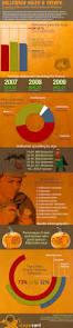 140 best halloween infographics images on pinterest halloween